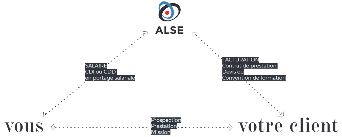 Tableau-recapitulatif-portage-salarial-ALSE